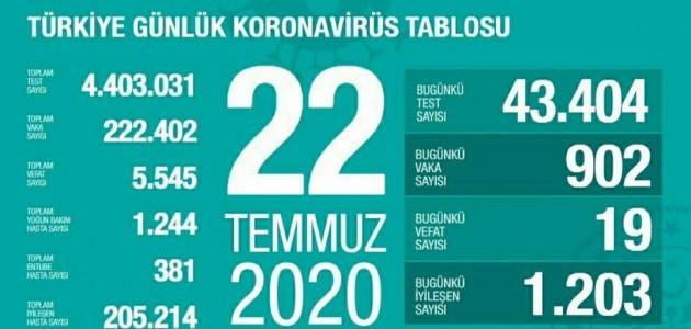 22 TEMMUZ KORONAVİRÜS TABLOSU