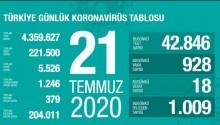 21 TEMMUZ KORONAVİRÜS TABLOSU