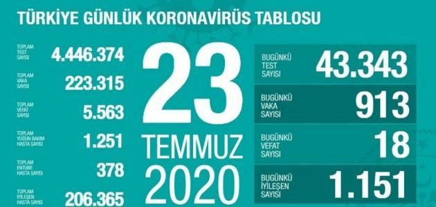 23 TEMMUZ KORONAVİRÜS TABLOSU